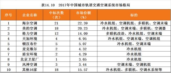 半壁江山归属中国品牌,地铁中央空调市场上演
