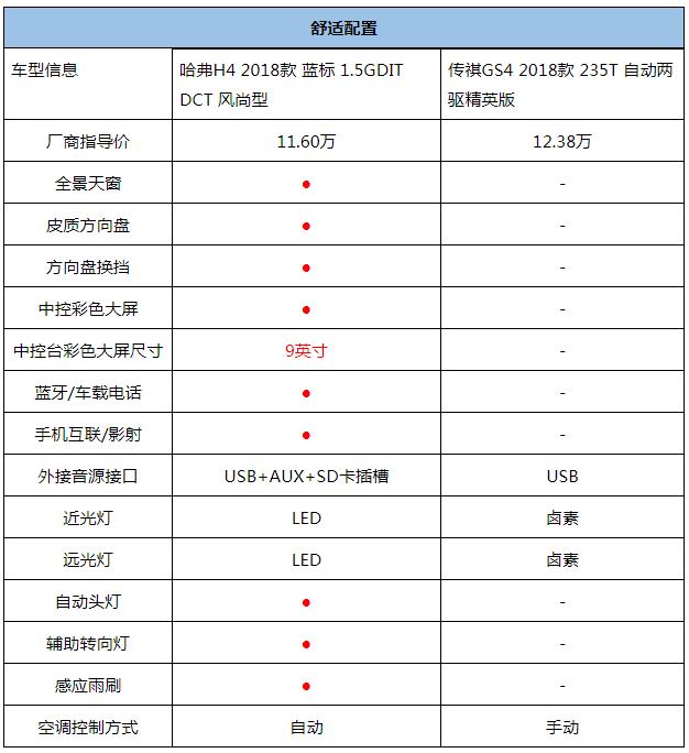挑战者哈弗H4 实力远超传祺GS4-焦点中国网