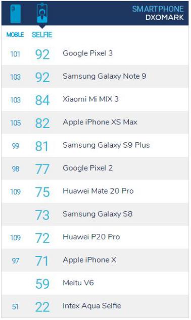 DxOMark发前置摄像头评分,三星Galaxy Note9成最佳之一
