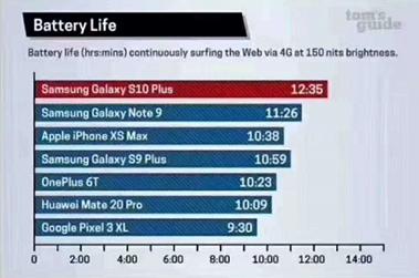 澳门威尼斯人官网三星Galaxy S10系列厉害了! 除了屏幕翻新,它还有这些上风
